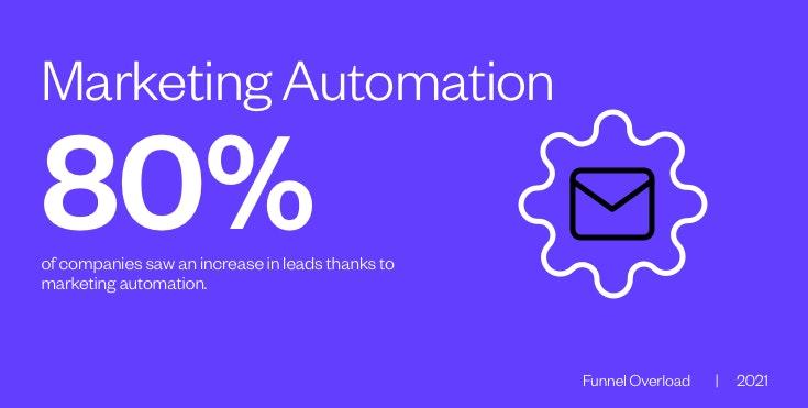 Marketing Automation purple